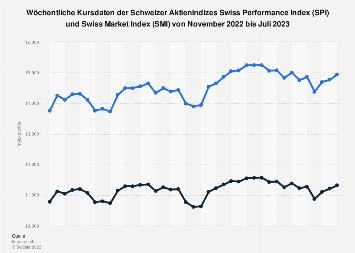 Wöchentliche Kursdaten der Schweizer Aktienindizes SPI und SMI bis November 2018