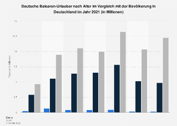 Umfrage unter deutschen Balearen-Urlaubern zum Alter 2017