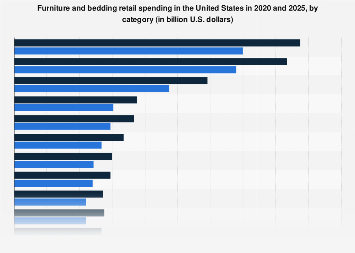 U.S. furniture and bedding retail sales 2018-2023, by category