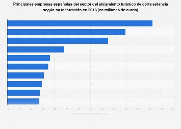 Empresas líderes del sector del alojamiento turístico de corta estancia España 2017
