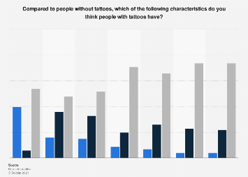 Survey on the perception of people with tattoos in the U.S. 2015