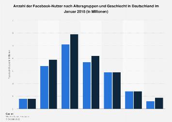 Anzahl der Facebook-Nutzer nach Altersgruppen und Geschlecht in Deutschland 2018