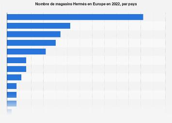 mango et la r partition de ses magasins au niveau europ en 2014 statistique. Black Bedroom Furniture Sets. Home Design Ideas