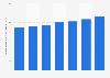 Per capita consumption of straight whiskey in Virginia 2013-2018