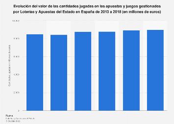 Loterías y Apuestas del Estado: cantidades jugadas España 2013-2016