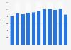 Número de trabajadores de Zara España 2011-2016