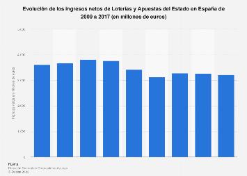 Loterías y Apuestas del Estado: ingresos netos España 2009-2017