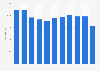 Número de trabajadores en la empresa Bershka España 2011-2018