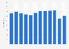 Número de trabajadores en la empresa Pull & Bear España 2011-2018