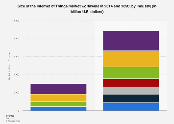 Global Internet of Things market 2014-2020, by industry