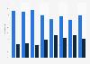 Cuota de empleados de Oysho España 2011-2018, por fijos y temporales
