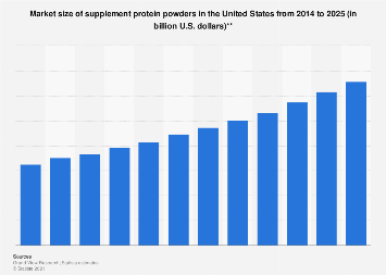 U.S. market size of sports protein powders 2014-2025