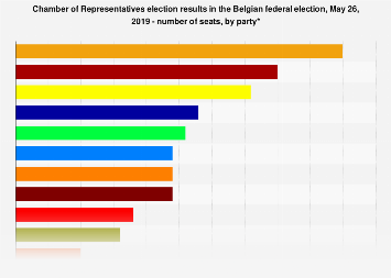 Chamber of Representatives election results Belgium 2019, number of seats, by party