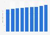 Valeur des cotisations de l'assurance automobile en France 2010-2018