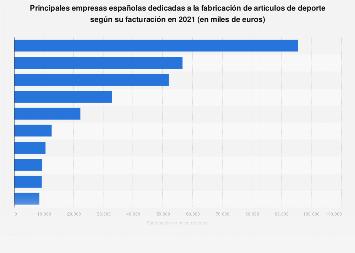 Empresas líderes en fabricación de artículos deportivos España 2016