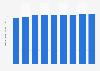 Cotisations d'assurance responsabilité civile générale en France 2010-2014