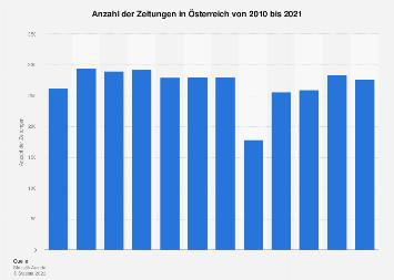 Anzahl der Zeitungen in Österreich bis 2016