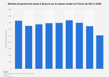 Morts à 30 jours dans des accidents de la circulation en France 2012-2017