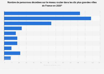 Nombre de tués sur la route dans dix grandes villes de France 2017