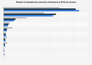 Brands of smartphones, cell phones, tablets and eReaders owned by affluent Americans