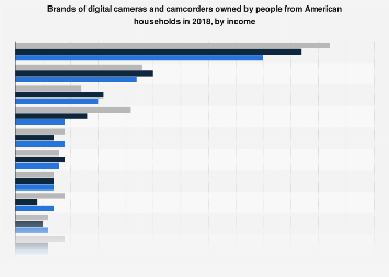 Brands of digital cameras and camcorders owned by affluent Americans 2017