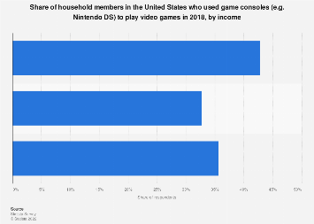 Brands of video game consoles and video game systems owned by affluent Americans 2017