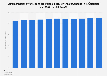 Wohnfläche pro Person in Hauptwohnsitzwohnungen in Österreich bis 2017