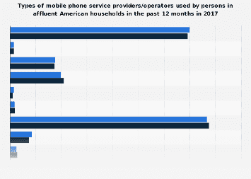 Affluent American households: types of mobile phone service providers/operators used