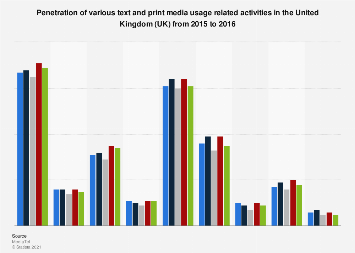 Text & print media activities carried out in the United Kingdom (UK) 2015-2016
