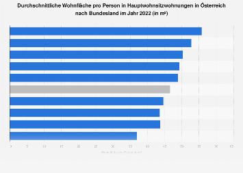 Wohnfläche pro Person in Hauptwohnsitzwohnungen in Österreich nach Bundesland 2017