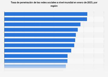 Redes sociales: tasa de penetración por región mundial en enero de 2019