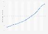 Ingresos anuales de Paypal en el mundo 2010-2018