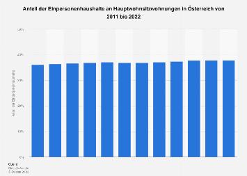 Anteil der Einpersonenhaushalte an Hauptwohnsitzwohnungen in Österreich bis 2018