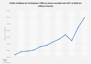 Ventes en valeur réalisées par LVMH au niveau mondial 2011-2017