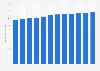 Anzahl der Hauptmietwohnungen in Österreich bis 2017
