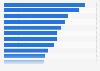 Apps de mensajería y redes sociales con mayor crecimiento a nivel mundial en 2014/15