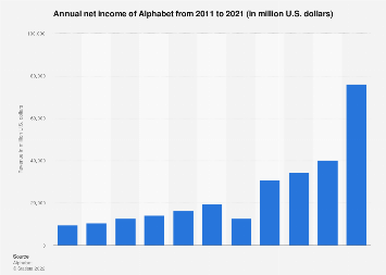 Alphabet: global annual net income 2011-2017