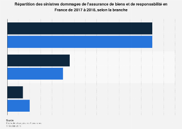 Sinistres dommages de l'assurance de biens et responsabilité par branches France 2018