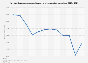 Nombre de décès dans la circulation routière France 2000-2020