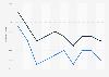 Ratio combiné des assurances de biens et de responsabilité en France 2005-2016