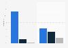 Distribution des piétons tués sur la route de jour ou de nuit France 2014, par milieu