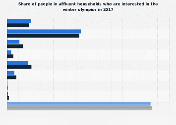 Interest of members of affluent households in the winter olympics 2017