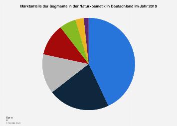 Marktanteile der Segmente in der Naturkosmetik in Deutschland 2018