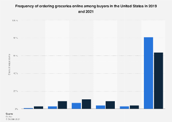 Frequency of online grocery orders among households in the U.S. 2017