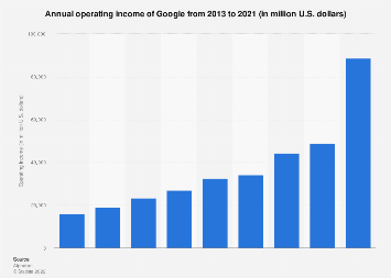 Google: annual operating income 2013-2017