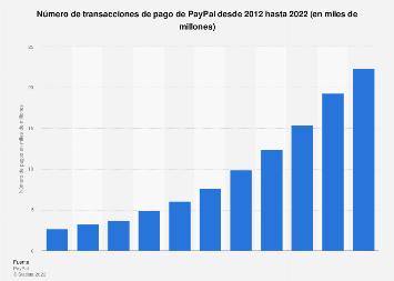 PayPal: cifra global de transacciones de pago 2012-2017