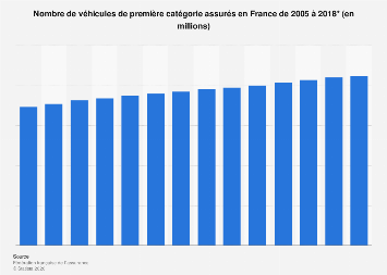 Parc des véhicules de première catégorie assurés en France 2005-2016