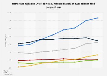 Répartition des magasins LVMH par région 2015-2016
