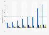 Résultat opérationnel courant selon l'activité du groupe LVMH 2015-2018