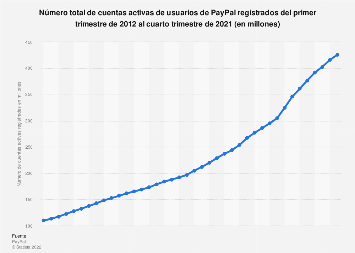 PayPal: cuentas activas de usuarios mundiales registrados T1 2012-T4 2016